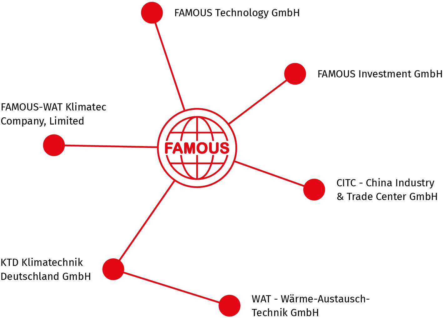 Firmenstruktur der Famous Industrial Group